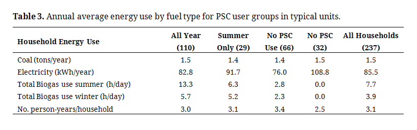 Analysis of a Rural Northwestern China Household Energy Use